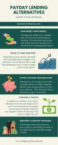 Payday Lending Alternatives